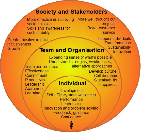 leadership and management effectiveness a multi frame Theoretical framework on leadership styles and strong management for optimal effectiveness someone who is multi-faceted in that they can.