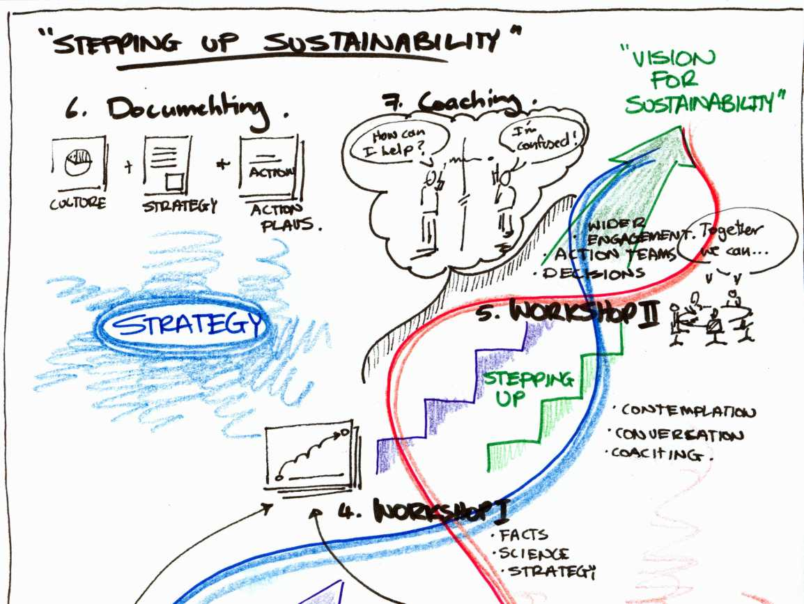 4_Stepping up Sustainability_process image_WAA-001_2